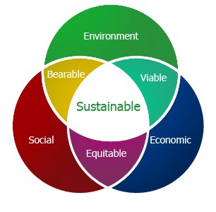 Sustainability priorities